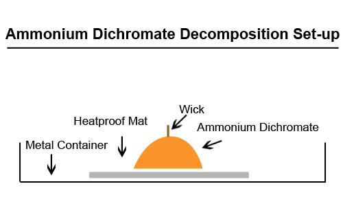 ammonium-dichromate-setup