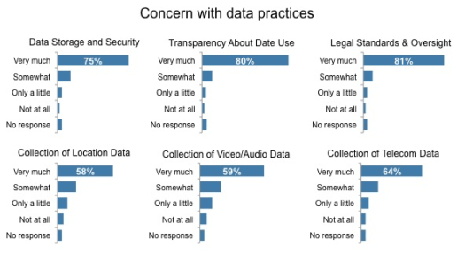 concern with data practices