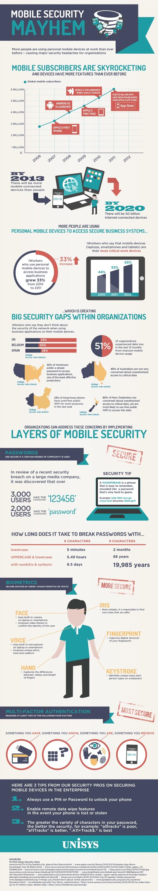 Mobile Security Mayhem