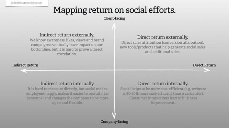 Mapping return on social efforts