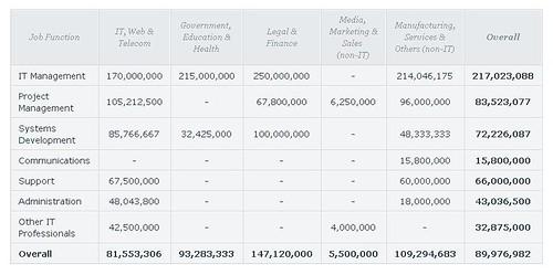 4. Gaji rata-rata tahunan berdasarkan fungsi pekerjaan dan sektor industri (dalam Rupiah)