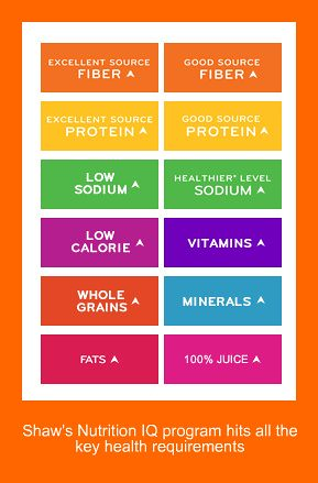shaws nutrition iq