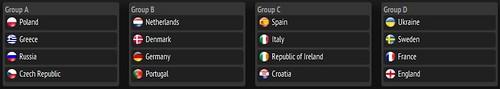 UEFA Eurocopa 2012 Grupos