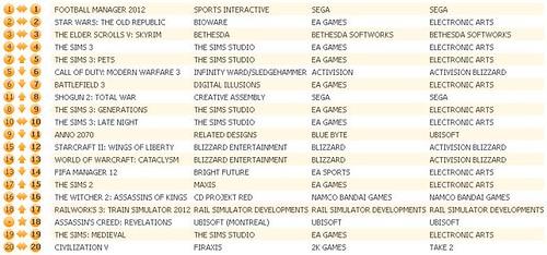 UK Charts 1-21-12