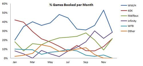 CGC Games Per Month