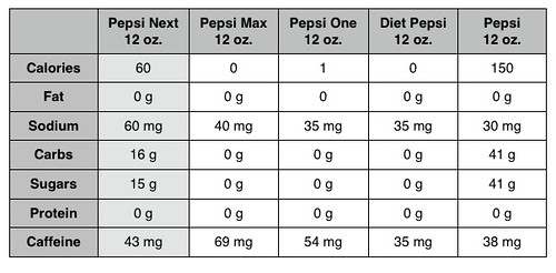 Pepsi Chart