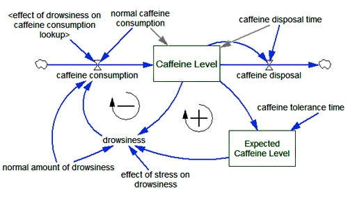 Caffeine Systems Thinking