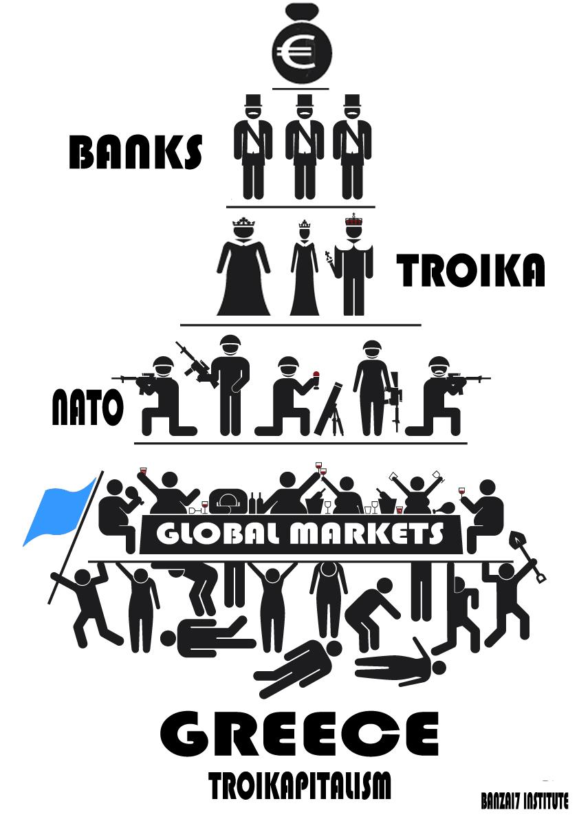 Hierarquia Político-economica