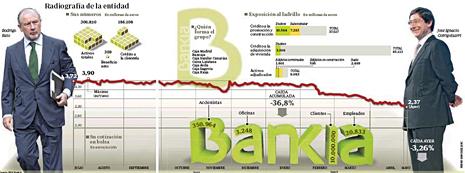 12e07 ABC Bankia Crisis Uti