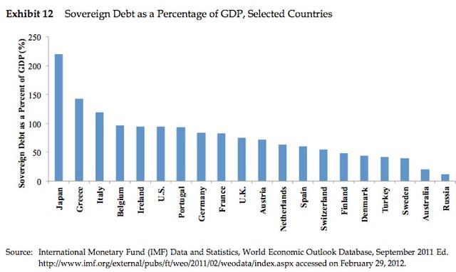 sovereigndebt
