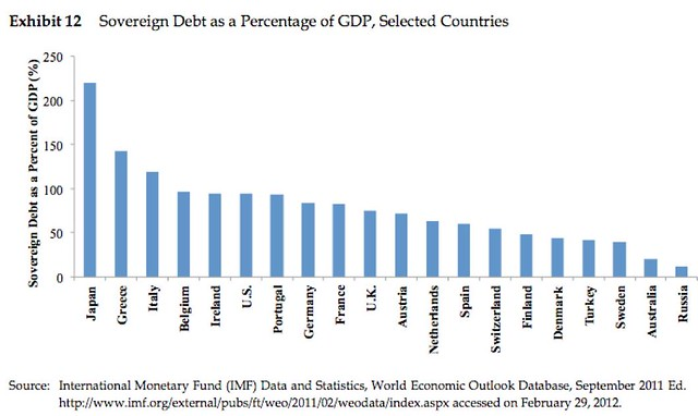 sovereigndebt