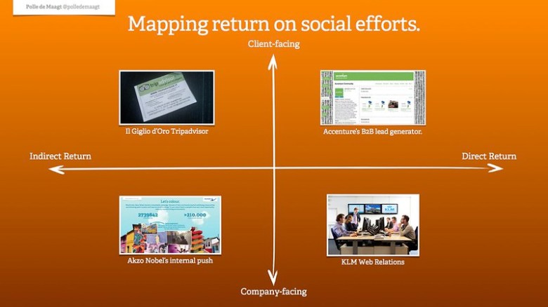 Mapping return on social efforts - Examples