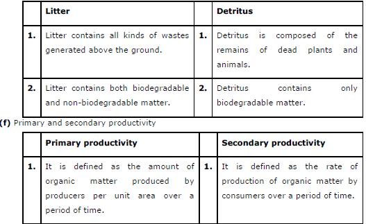 ncert class 12 chapter 14 Ecosystem