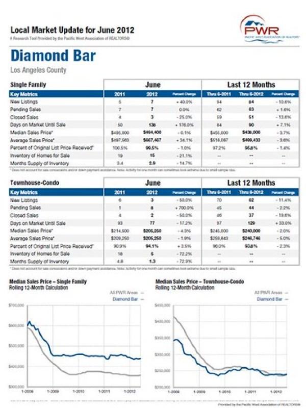 Diamond Bar Market Update June 2012