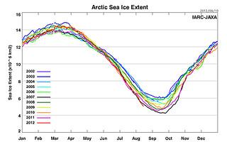 2012-08-16-Sea_Ice_Extent_prev