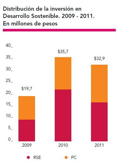 Distribución Inversión en Desarrollo Sostenible 2011
