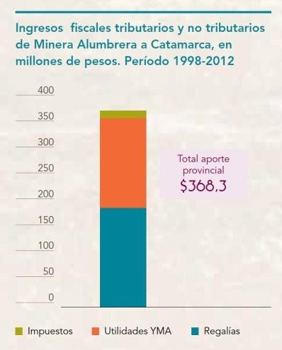 Ingresos fiscales tributarios y no tributarios de Minera Alumbrera a Catamarca