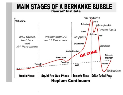 MAIN STAGES OF BERNANKE BUBBLE II by WilliamBanzai7/Colonel Flick