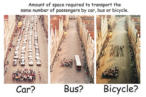 Amount of space required to transport the same number of passengers by car, bus, or bicycle.