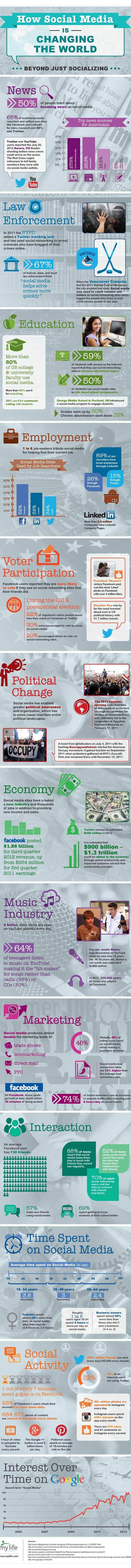 socialMedia_infographicSZD21