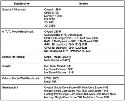 ผลการวัดประสิทธิภาพ HTC Butterfly S