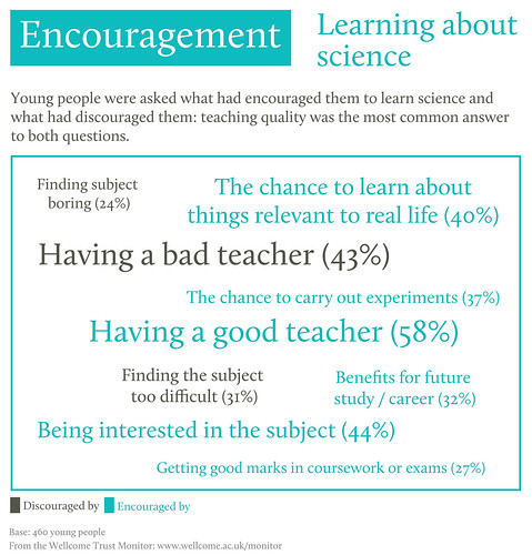 Wellcome Trust Monitor Infographic: Education