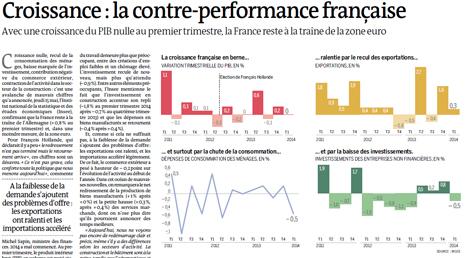 14e15 LMonde Contre performance francesa