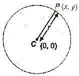 CBSE Class 11 Maths Notes : Circles
