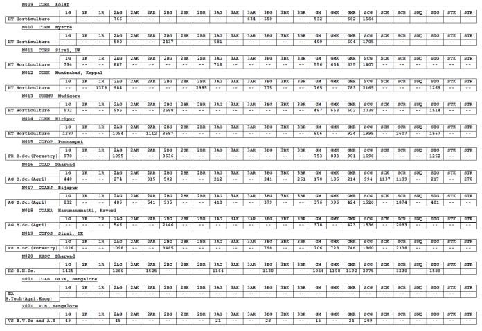 KCET BSc.(Ag), BVSc., Horticulture, BTech(Ag) - Agriculturist Quota Cut Offs 2013 - First Round
