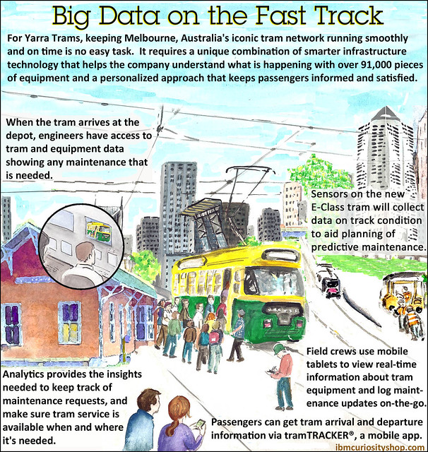 Big Data on the Fast Track