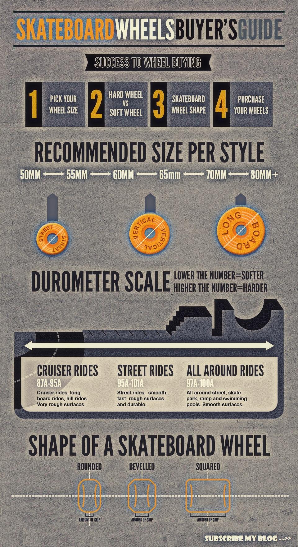 Skateboarder's Wheel Guide