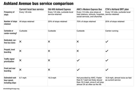 CTA Ashland BRT comparison
