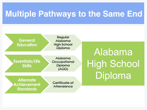 Diploma Pathways for Students with Disabilites PowerPoint