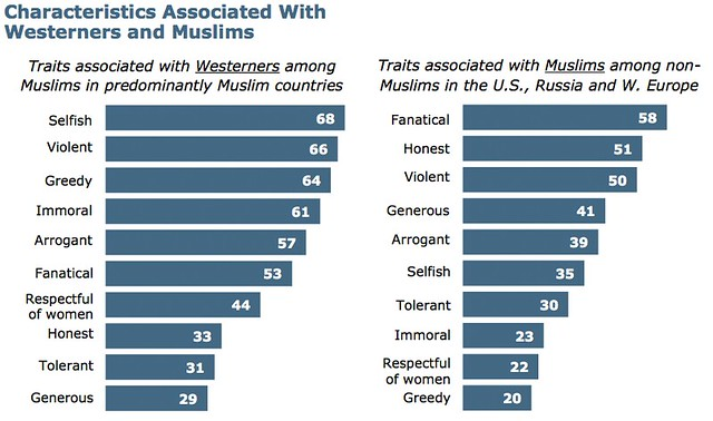 Characteristics Associated with Westerners and Muslims