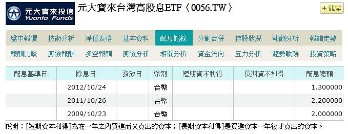 [ETF]2013年台股ETF配息概況(0050/0056/006204) (5/6)