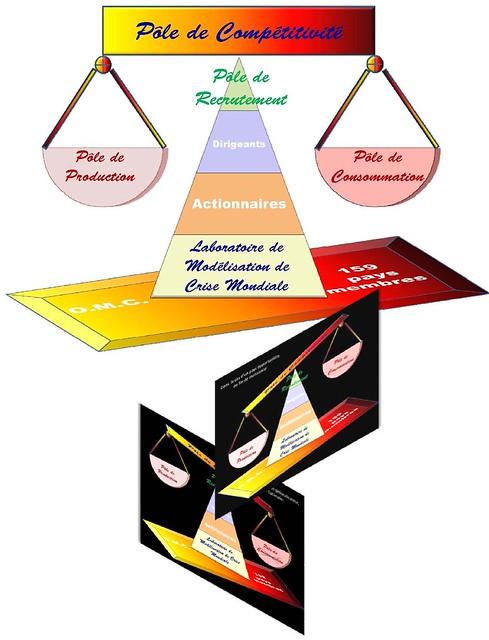 Pôle de compétitivité mondial et individuel