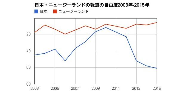 chart-13Feb