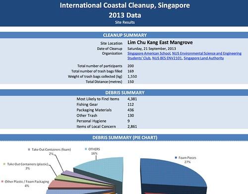 coastalcleanup.nus.edu.sg/results/2013/nw-lcke.htm
