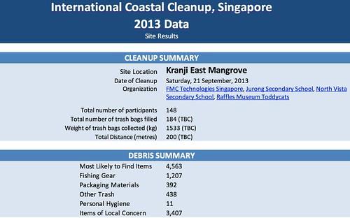 coastalcleanup.nus.edu.sg/results/2013/nw-kre.htm