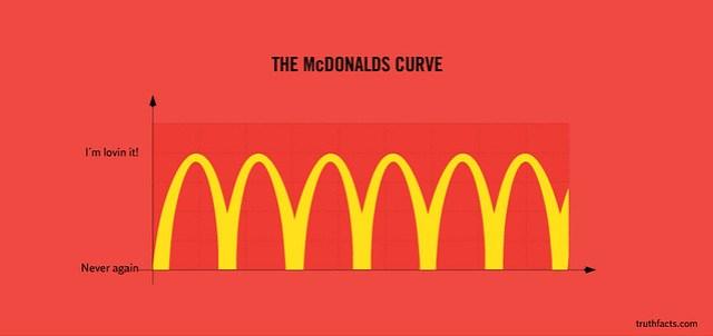 TRUTH FACTS Mcdonalds
