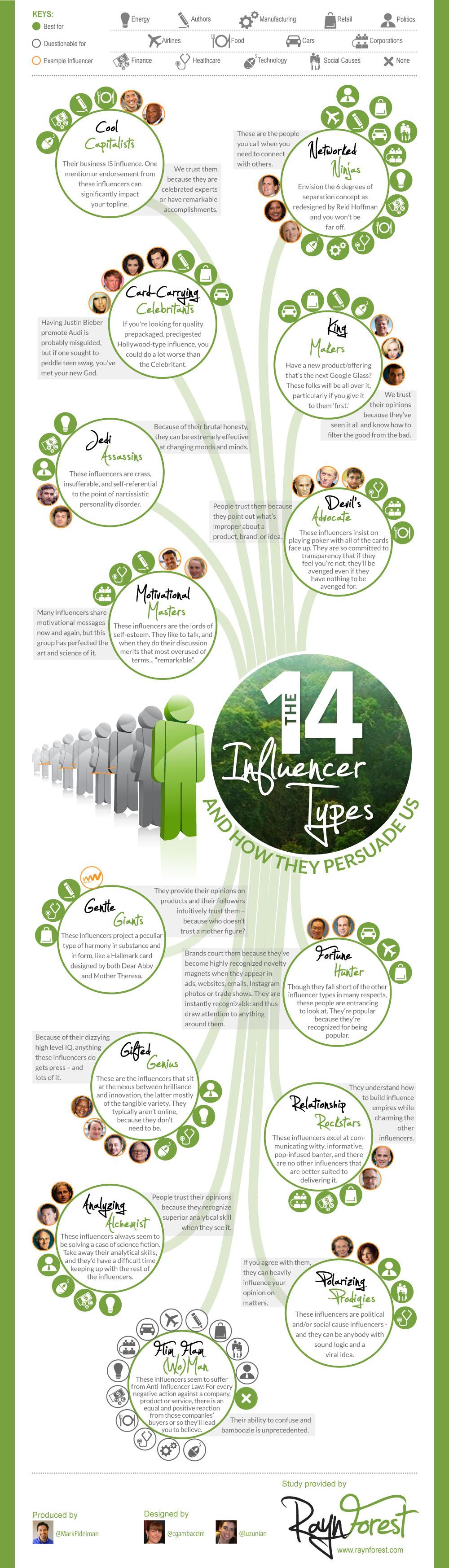 20130730-Influencers-Categories