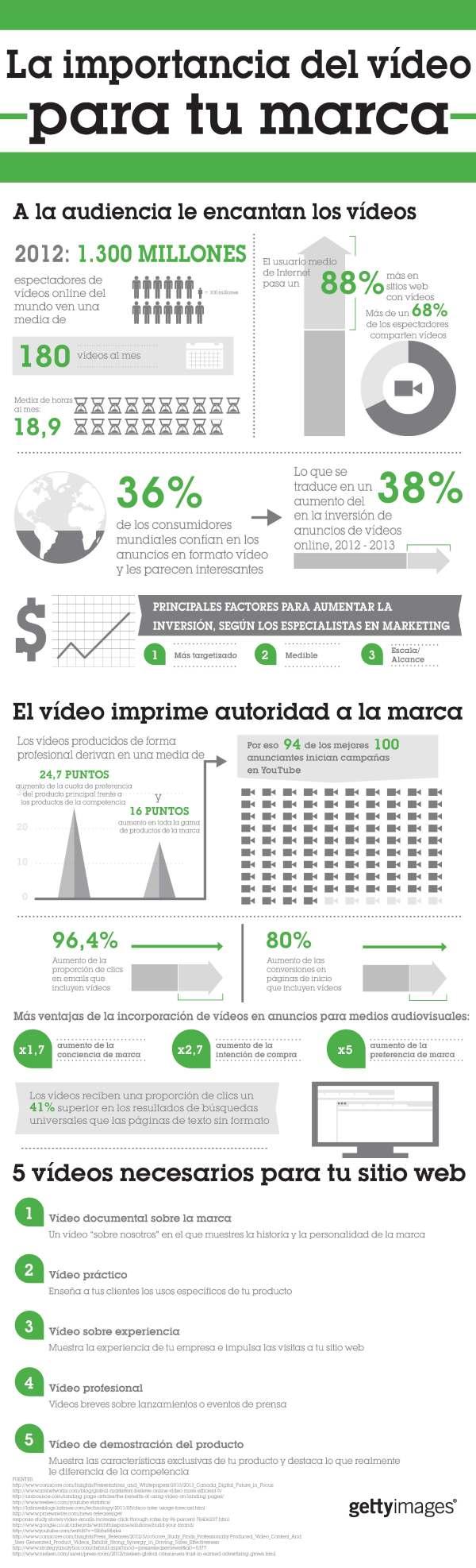 Infografía: La importancia del vídeo para las marcas