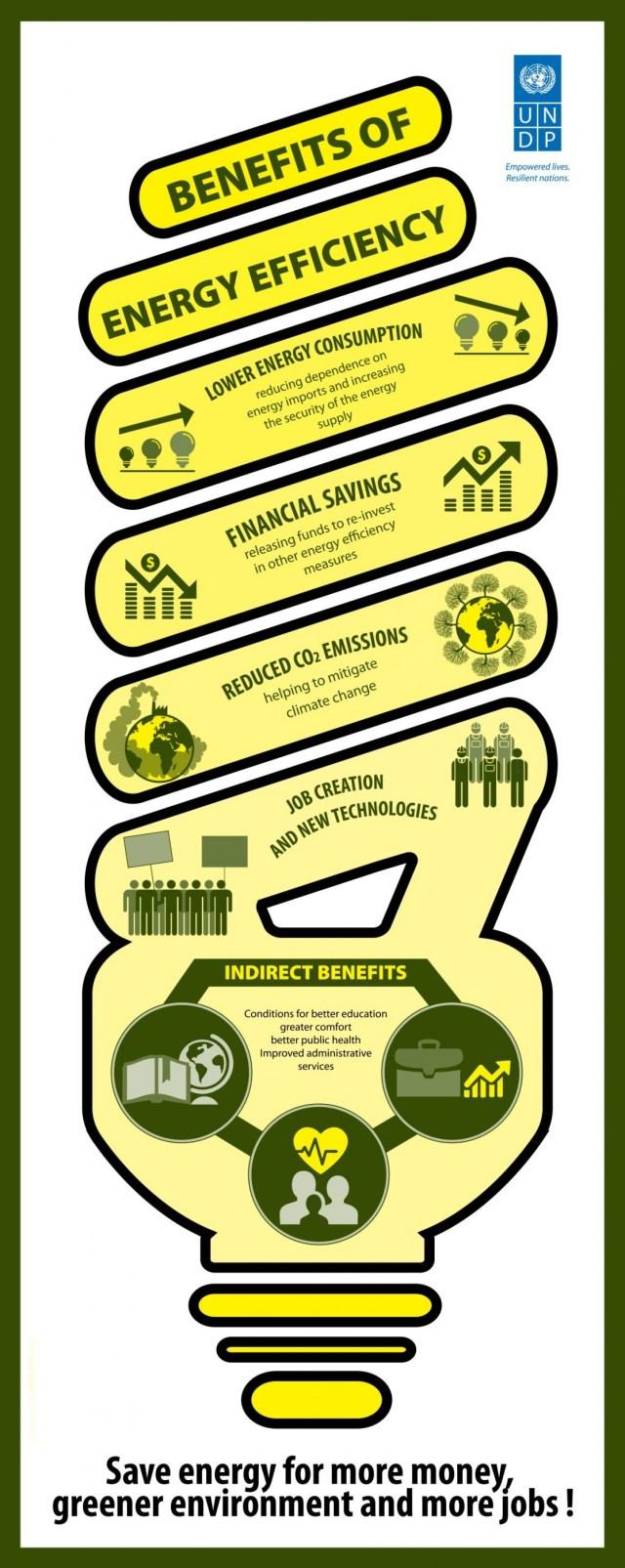 Benefits of Energy Efficiency