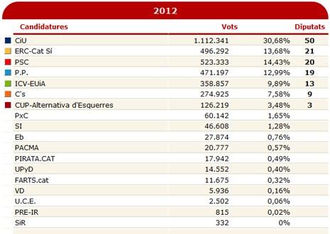 12k26 Elecciones catalanas 25 N 2 100 %