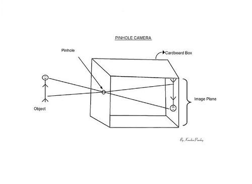Image-1-Pinhole-camera