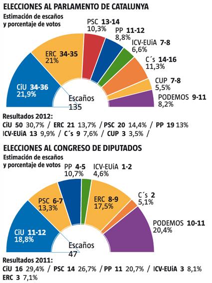 14l20 Intenciones voto en Cataluña