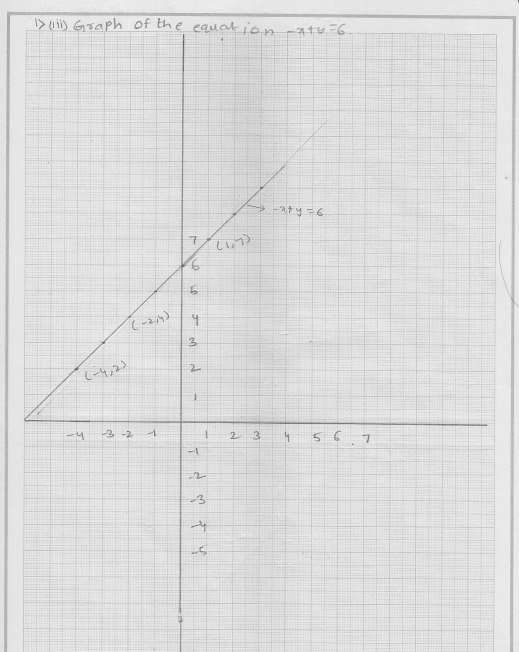 RD Sharma Class 9 Solutions Chapter 13 Linear Equations in Two Variables 14.
