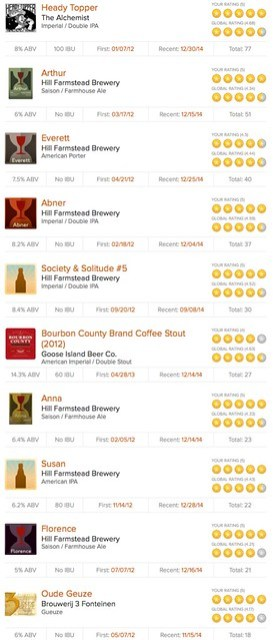 Untappd stats - 2012/2014