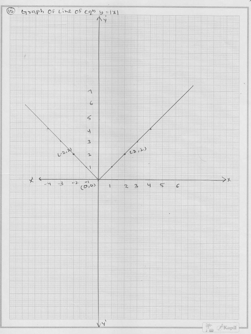 RD Sharma Class 9 Solutions Chapter 13 Linear Equations in Two Variables 51
