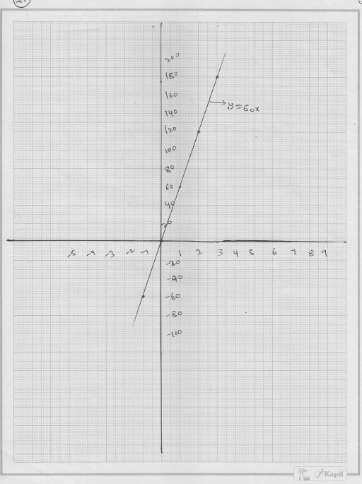 RD Sharma solutions for Class 9 Chapter 13 Linear Equations in Two Variables 65